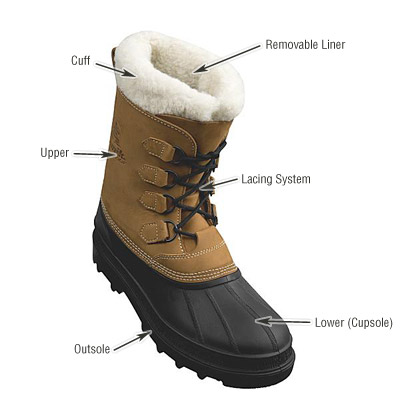 Don T Get Cold Feet A Guide To Winter Boots Lexington