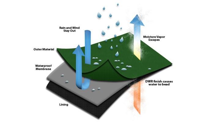 Waterproof laminates