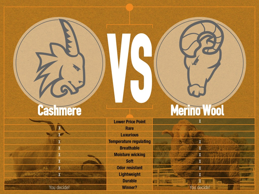Cashmere vs Merino Wool