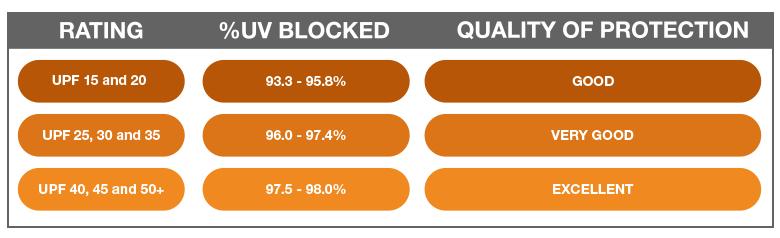 UPF ratings
