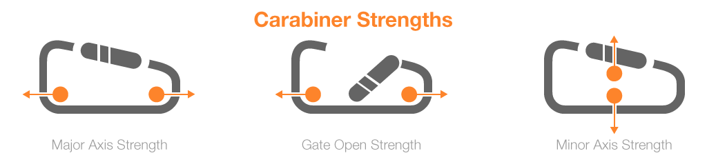 Play It Safe Don T Mix Your Carabiners Sierra Trading