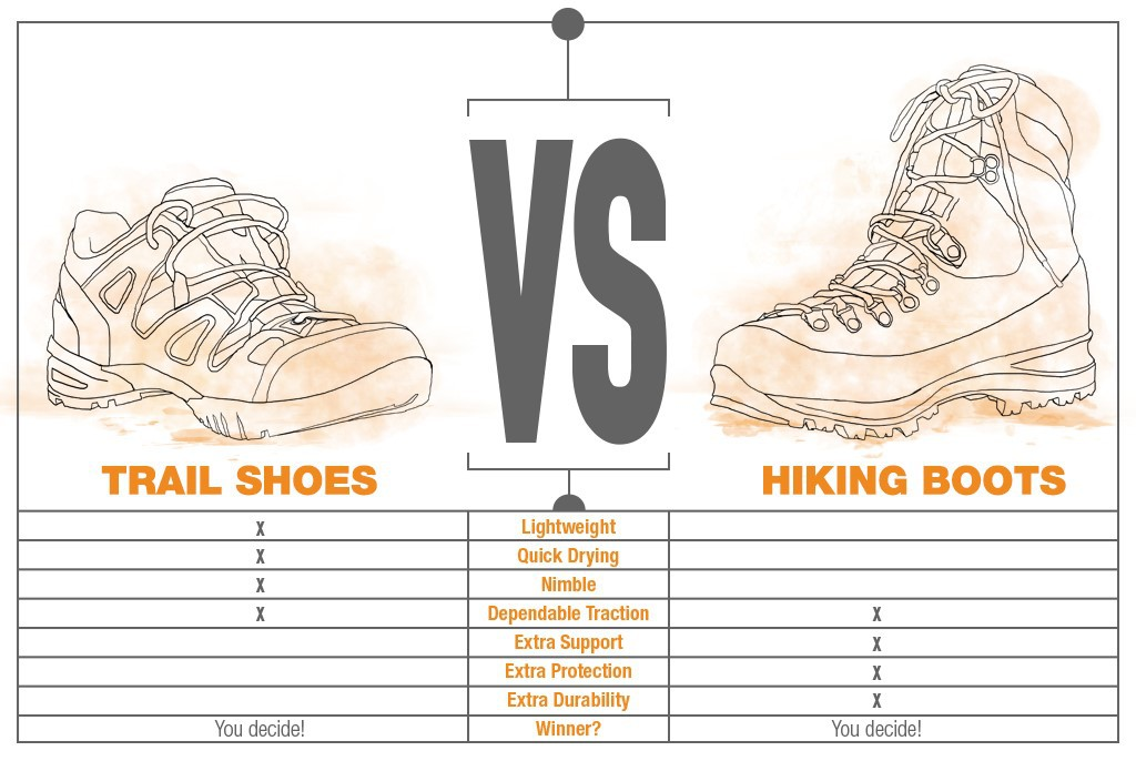 Trail Shoes vs. Hiking Boots | Sierra Trading Post Blog
