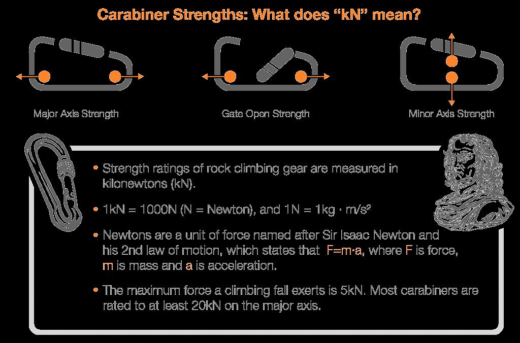 carabiner strength Climbing Strength Ratings
