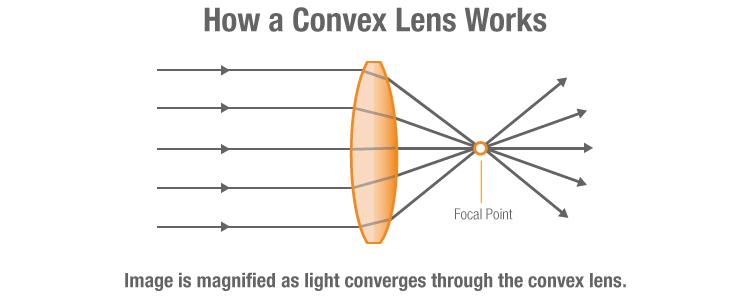 Convex lens in Binocular