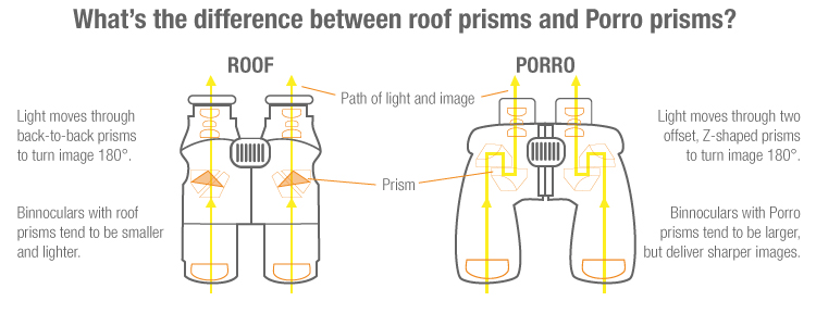 roof and Porro prisms in Binoculars