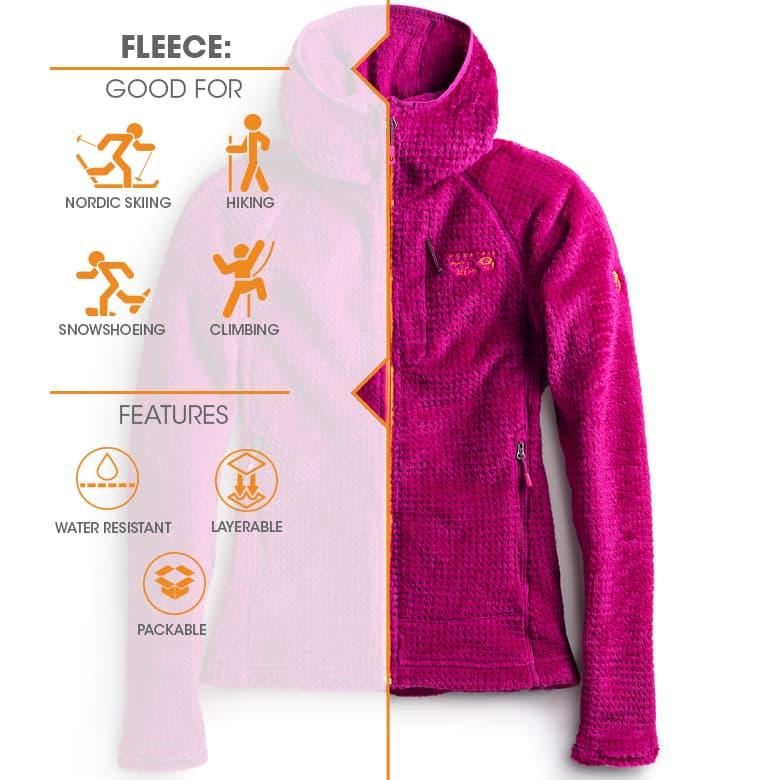 types of winter jackets fleece