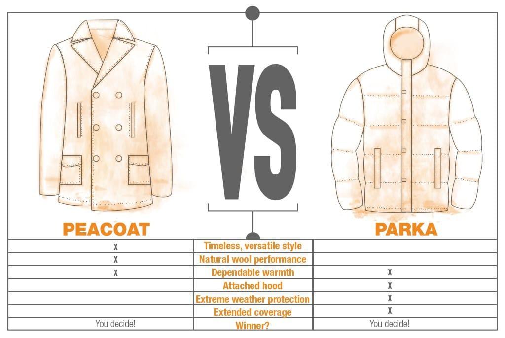 peacoat vs. parka