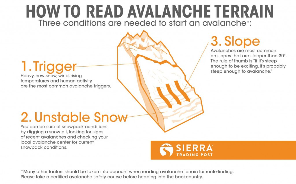 how to read avalanche terrain