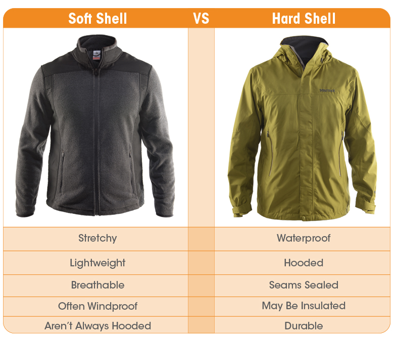 Hard Shell Vs Soft Shell Jackets What S The Difference