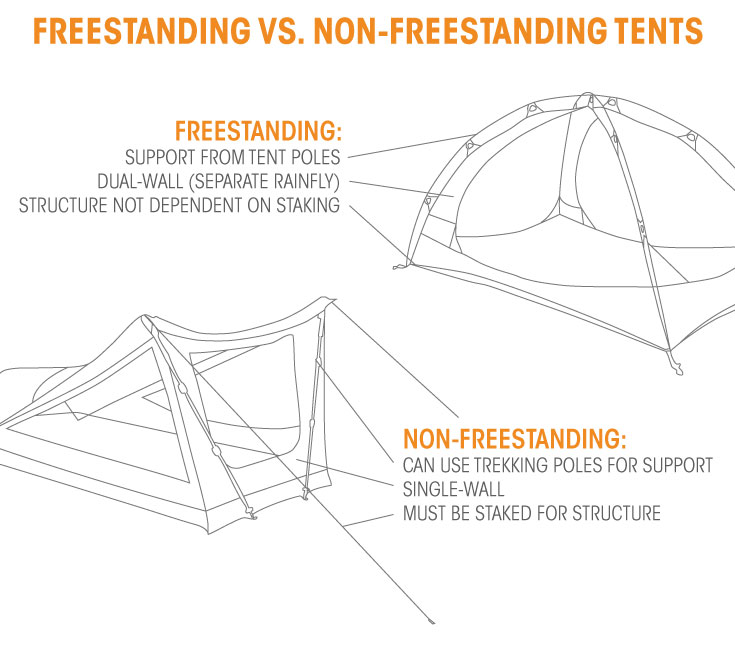 freestanding vs non-freestanding tents  sc 1 st  Sierra Trading Post & Freestanding vs Non-Freestanding Tents: Whatu0027s the Difference ...