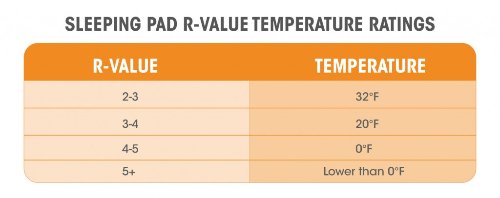 R value chart sleeping pad better sleep with the klymit for R value chart