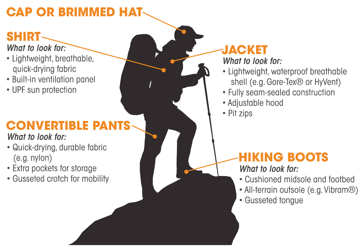 Backpacker Clothing Infographic