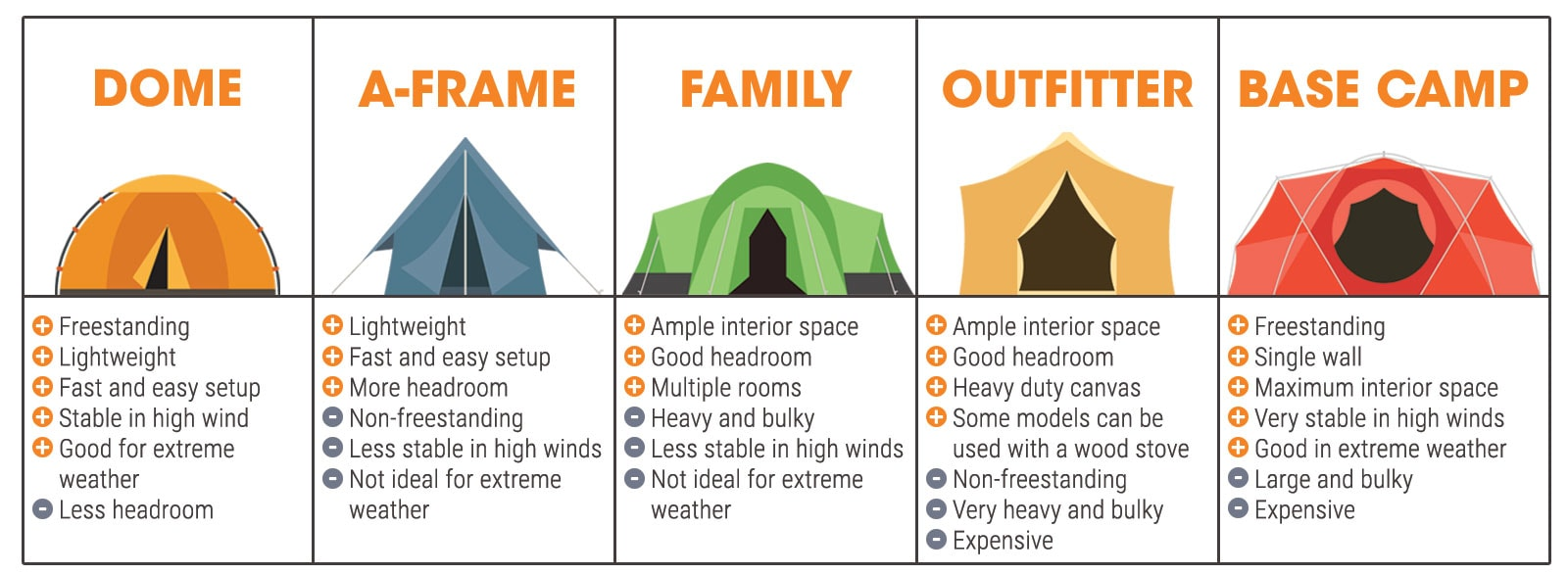 Tent Infographic