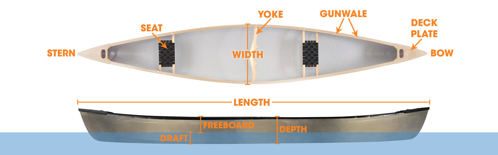 Canoe Diagram
