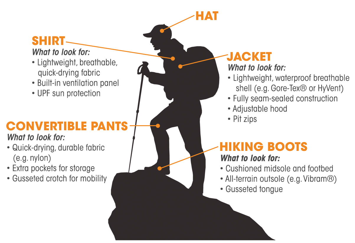 Hiking Clothing Infographic