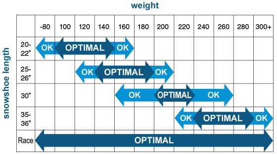 Snowshoe Size Chart
