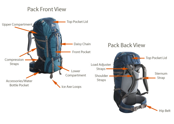 Backpack Parts