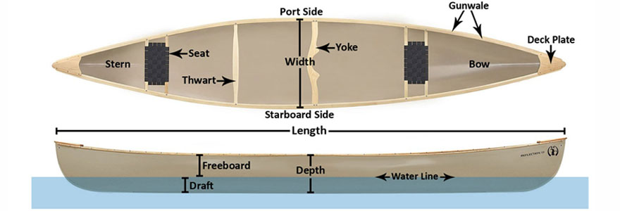 The canoeing guide sierra trading post - Difference between starboard and port ...