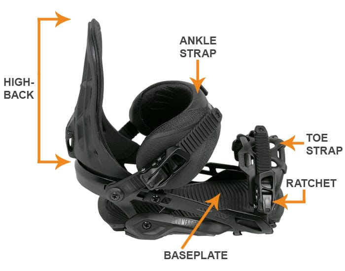 Snowboard Binding Diagram