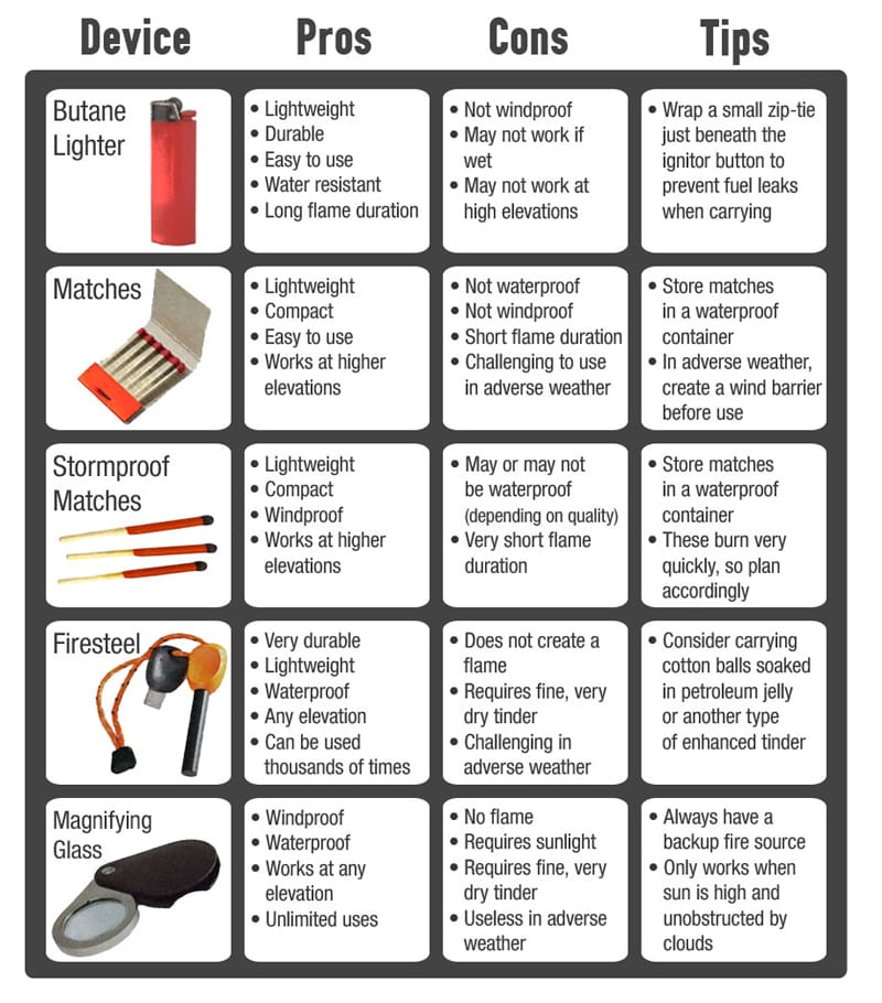 Survival Fire Starters