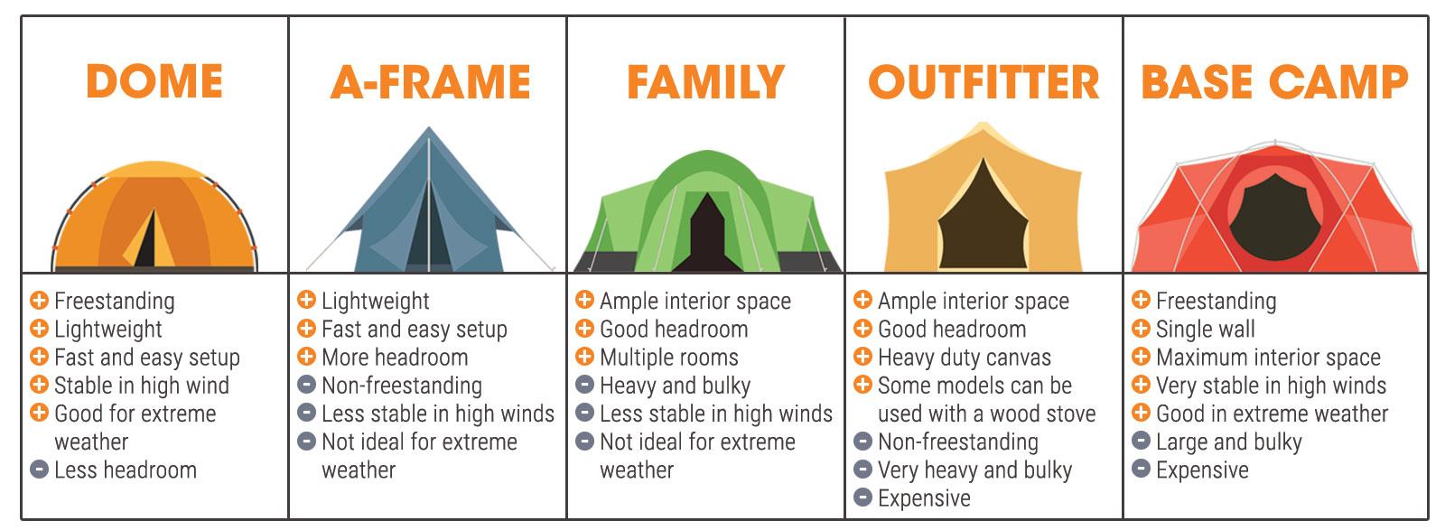 Freestanding Tents vs. Non-Freestanding Tents  sc 1 st  Sierra Trading Post & The Tent Guide: Sierra