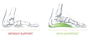 SUPPORT THE FOOT. ALIGN THE BODY.